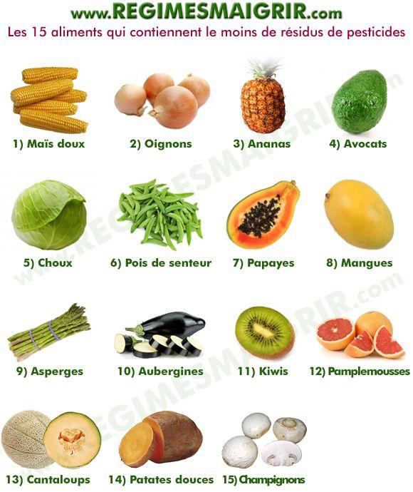 aliment avec moins de pesticides