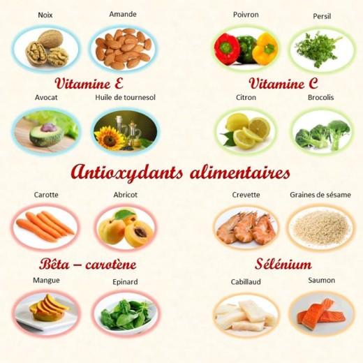 Antioxydants-Alimentaires