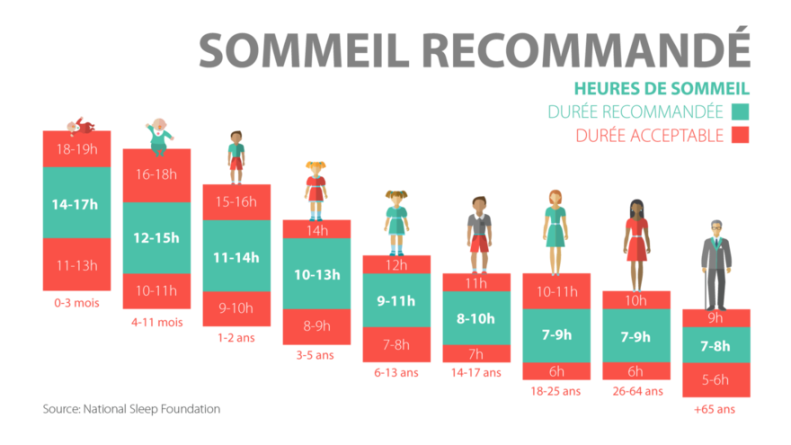Sujet5_Heure_Sommeil_INFO